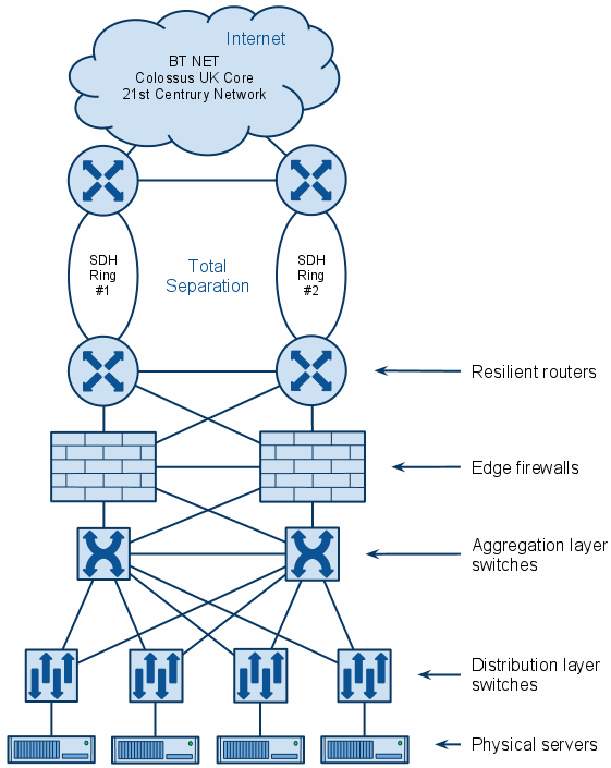 Monkey Business Cloud Hosting Network