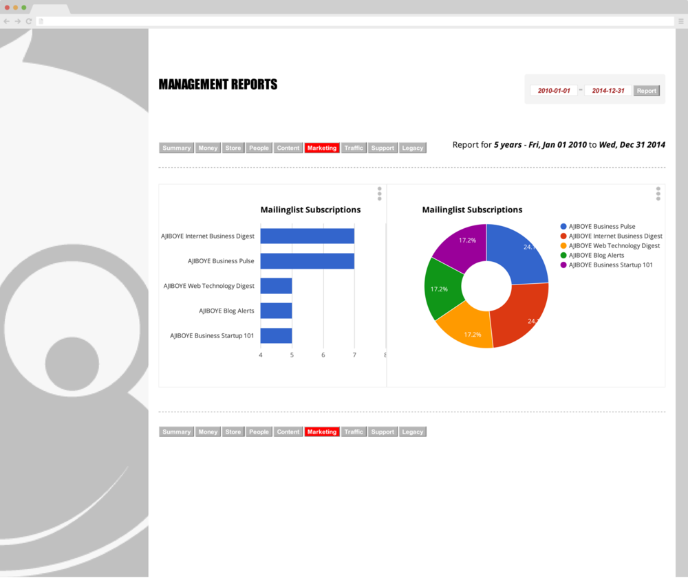 Build your business with Monkey Business Analytics & Management Reports