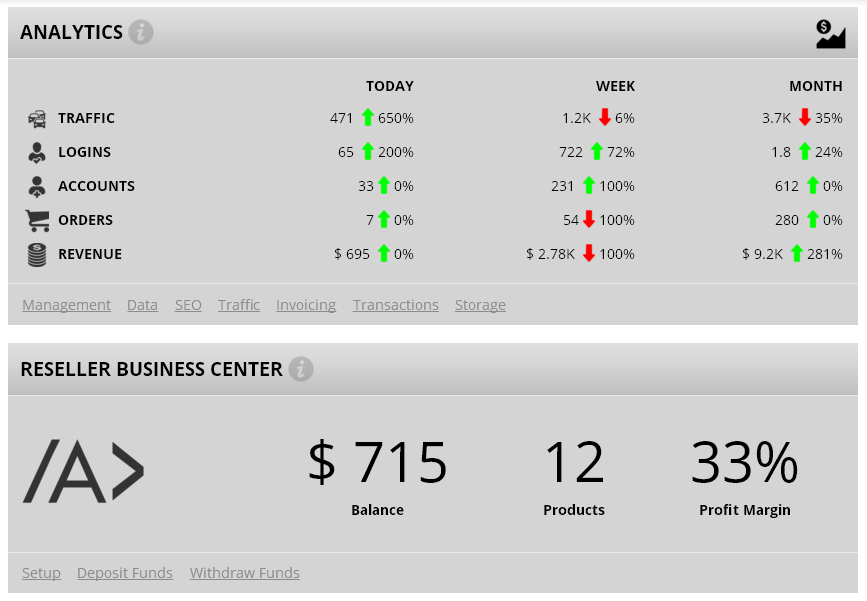 Comprehensive storefront analytics and reporting